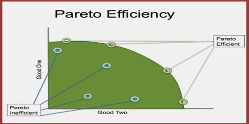 About Pareto Efficiency