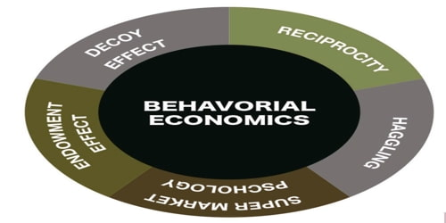 Applications of Behavioral Economics