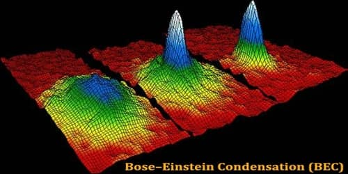 The Concept of Bose-Einstein Condensation (BEC)