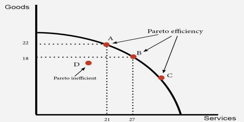 About Pareto Efficiency Assignment Point