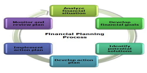 Objectives of the Financial Plan