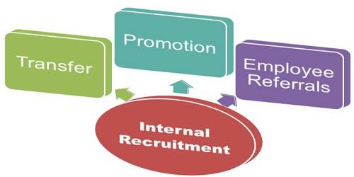 Advantages and Disadvantages of Internal Sources Recruitment