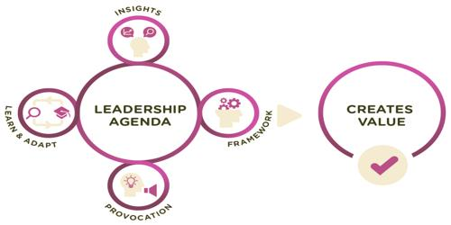 Sample Leadership Agenda Format
