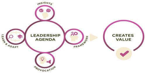 SampleLeadership Agenda Format