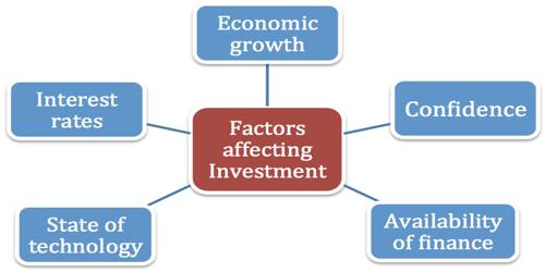 Which Factors affecting the Size of Investment in Inventories?