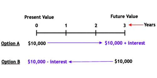Significance of Time Value of Money