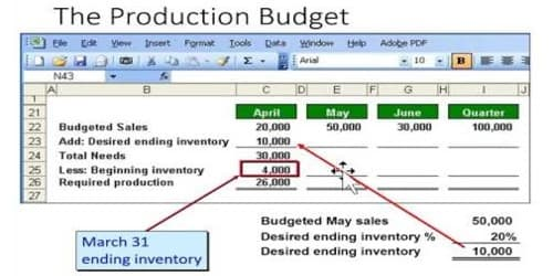 Preparation of Production Budget