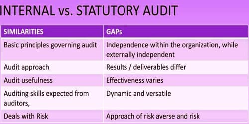 Differences between Internal Audit and Statutory Audit