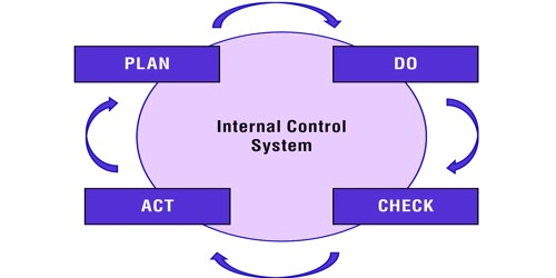 Disadvantages of Internal Check System