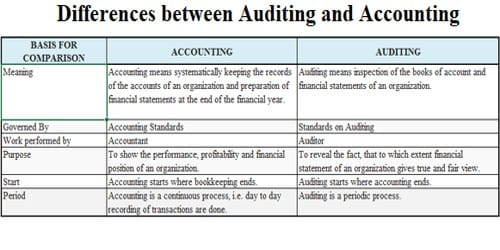 Differences between Auditing and Accounting