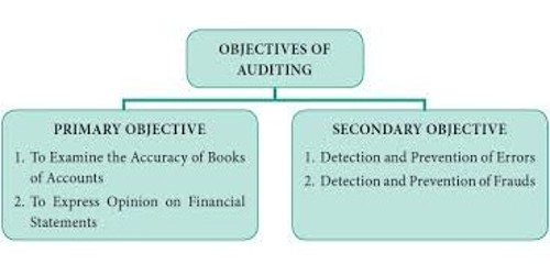 Subsidiary objectives of Audit