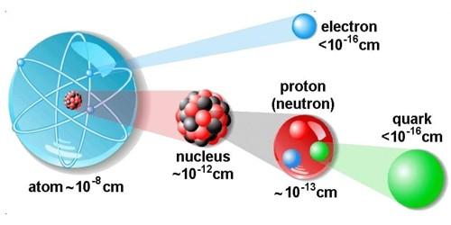 Atomic Nucleus – Center of an Atom