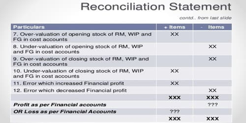 Cost Reconciliation Statement