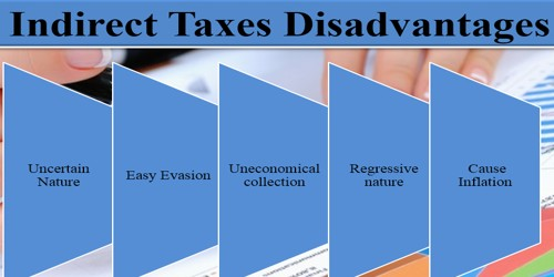 Disadvantages of Indirect Tax
