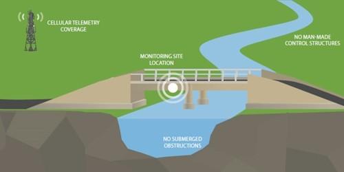 Flood Control Measurement