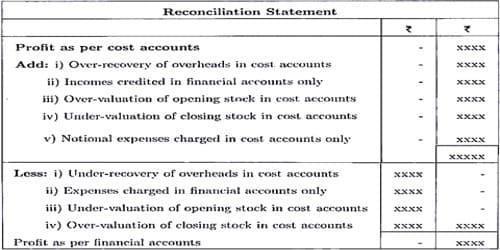 Preparation of Cost Reconciliation Statement