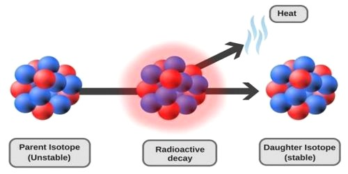 Discovery of Radioactive Decay