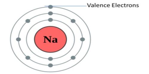 Valency – in Chemistry