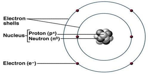 Atom – a Chemical Property