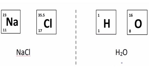 Relative Atomic Mass
