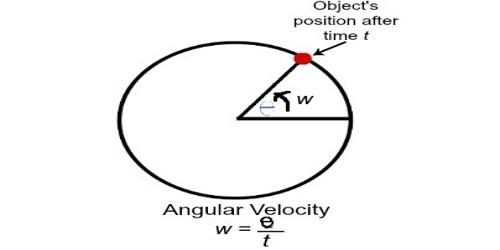 Angular Velocity – in Physics