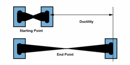 Ductility