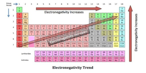 Electronegativity of an Atom