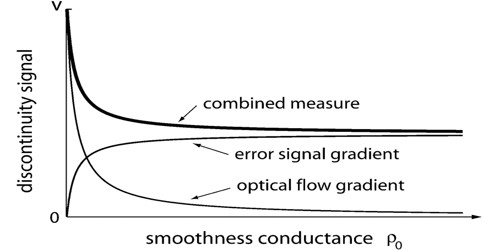 Gradient Measures
