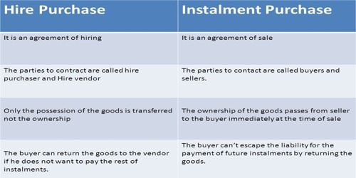 Difference between Hire Purchase and Installment System
