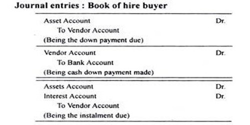 Methods of Recording Transactions under the Installment System
