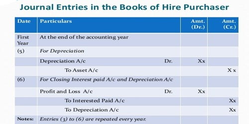Accounting Methods of Recording Hire Purchase Transactions
