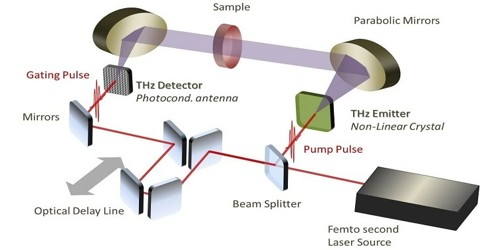 Time-domain Spectroscopy