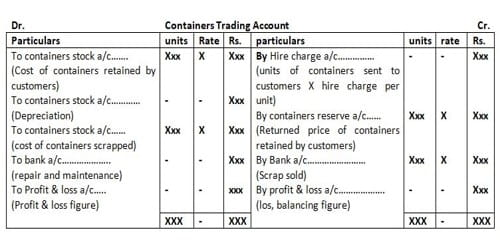 Methods for Accounting Treatment of Containers