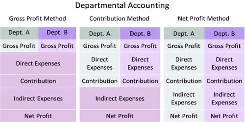 Concept of Departmental Accounting