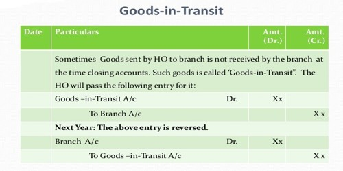 Accounting Treatment of Goods in Transit