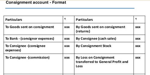 Accounting Treatment of Consignment