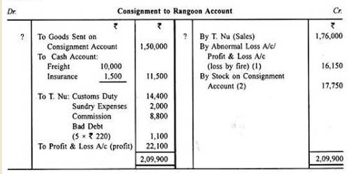 Which Terms Used in Accounting for Consignment of Goods?