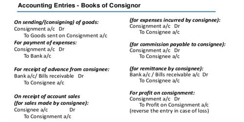 Accounting treatment in the Books of Consignor