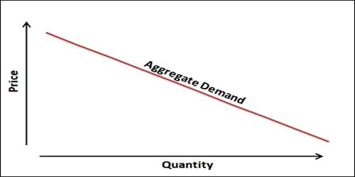 Report on Aggregate Demand