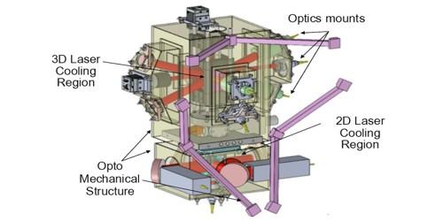 Cold Atom Laboratory (CAL)