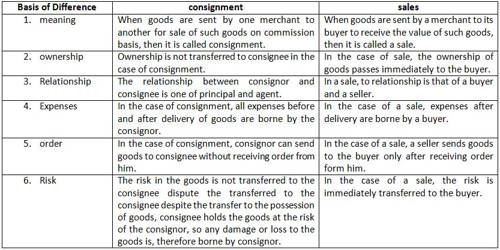 Difference between Consignment and Sales