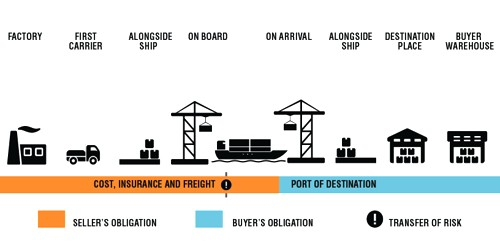 Cost, Insurance and Freight (C.I.F)
