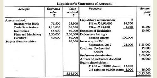 Concept of Liquidator's Final Statement
