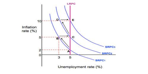 Price Spiral