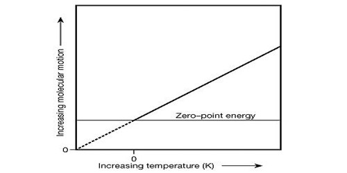Thermodynamic Temperature