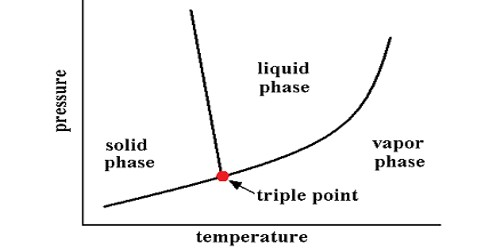 Triple Point of a Substance