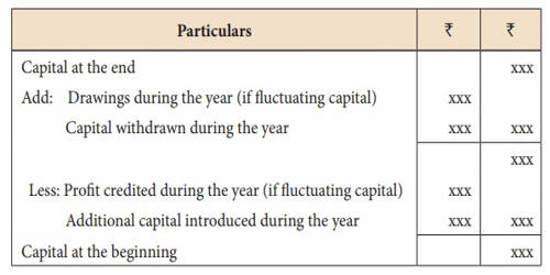 Accounting Treatment for Partners' Interest on Capitals