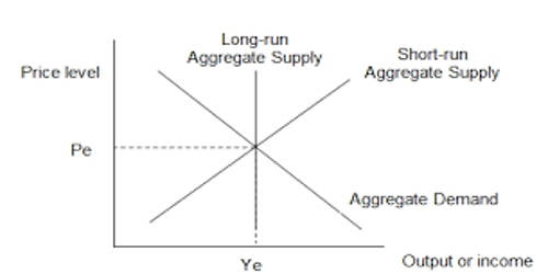 Aggregate Demand in Macroeconomics