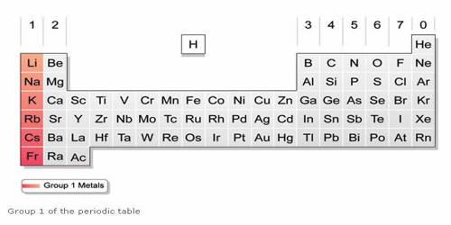 Alkali Metal