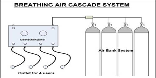 Cascade Filling System